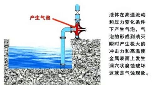 Cavitation phenomenon of wear-resistant self-balancing centrifugal water pump in underground