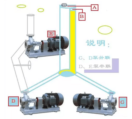 Series of pumps