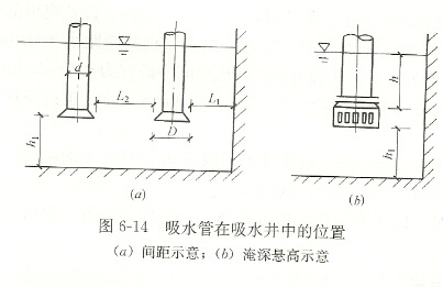 How to design and layout the installation of the suction pipe of the corrosion-resistant self-priming pump?