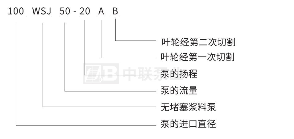 WSJ型新型无堵塞浆料泵型号意义