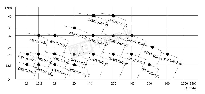 WSJ型无堵塞浆料泵型谱图