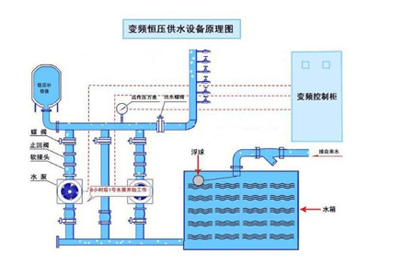 Working principle diagram of secondary water supply equipment without negative pressure