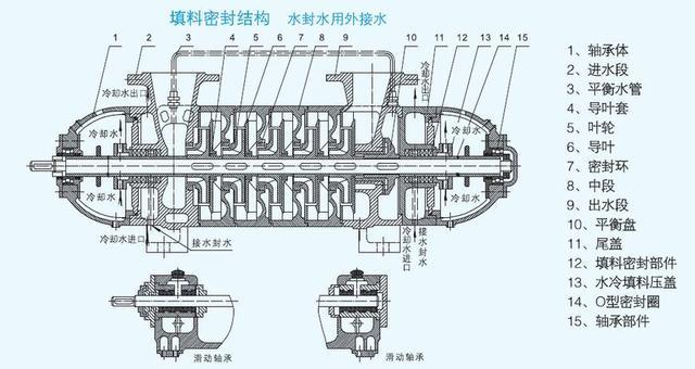 Self-balancing high-pressure boiler multi-stage electric feed water pump structure diagram