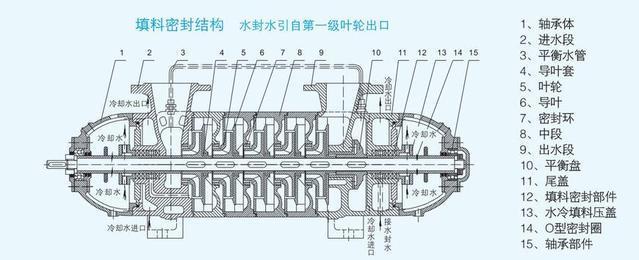 Self-balancing high-pressure boiler electric feed water pump structure diagram