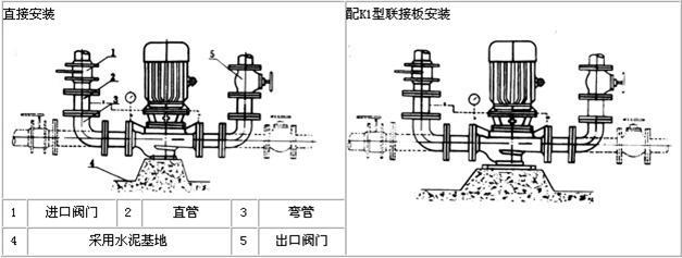 Rigid connection-vertical centrifugal pump installation diagram