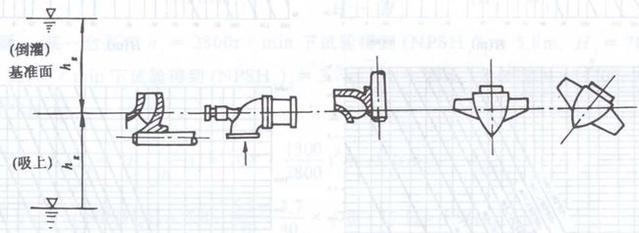 The datum level of self-balancing horizontal multistage centrifugal pump