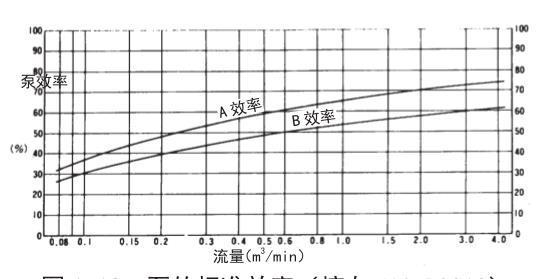 Calculation formula of 316L water pump shaft power
