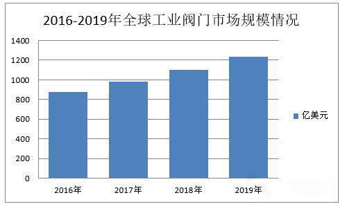 2016-2019年全球工业阀门市场规模情况