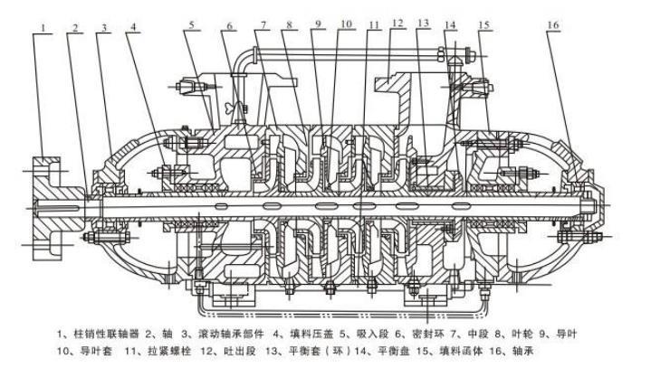 多级泵结构图