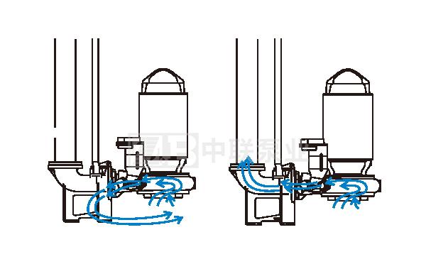 潜水排污泵冲洗阀