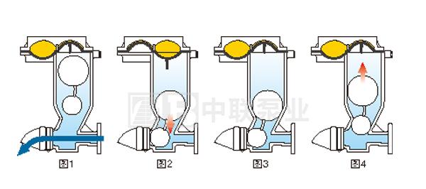 潜水排污泵冲洗阀2