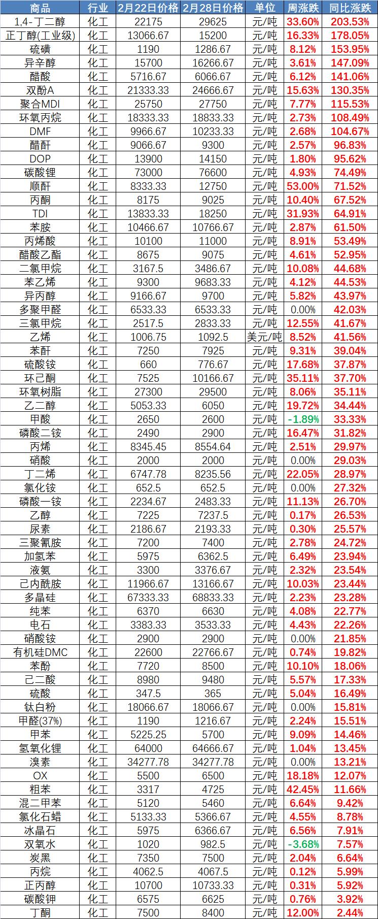 部分原材料价格同比涨幅情况表