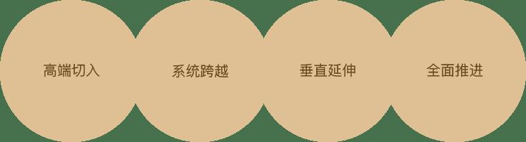 天途路业集团-产品战略