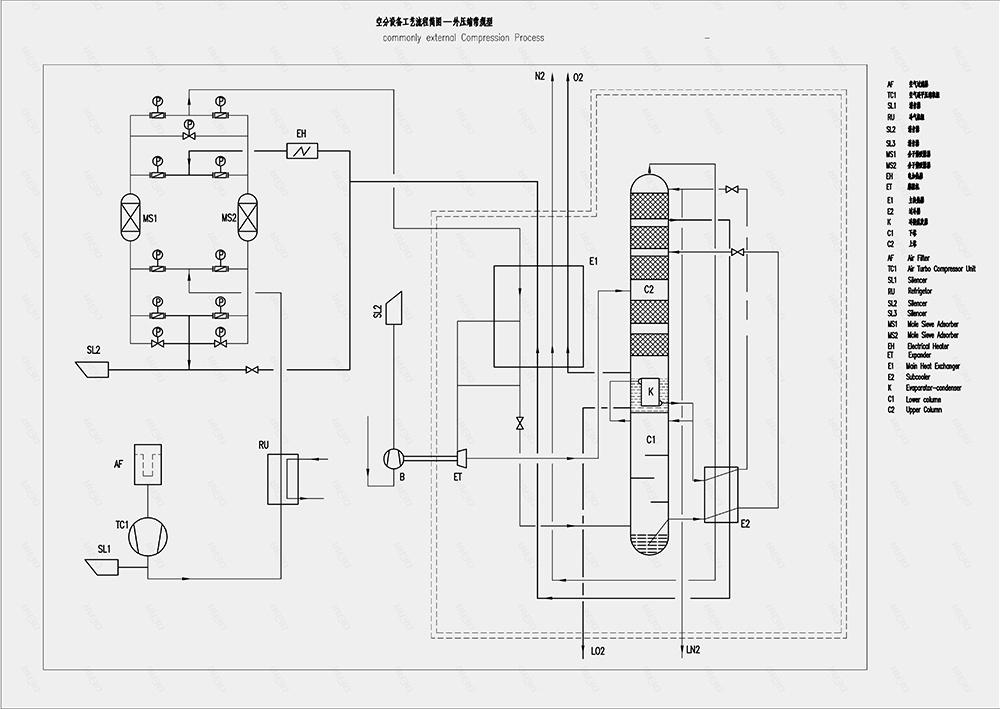 Process flow chart of Fertilizer industry solutions