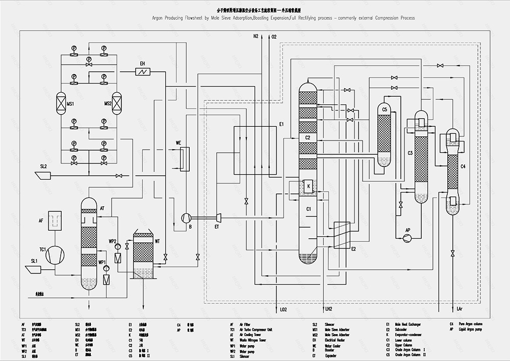 Process flow chart of Coal chemical industry solutions