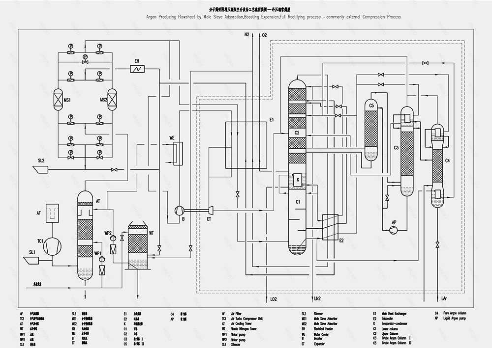 Process flow chart of Metallurgical solutions
